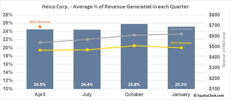 Heico Corp. (NYSE:HEI) Revenue Seasonality