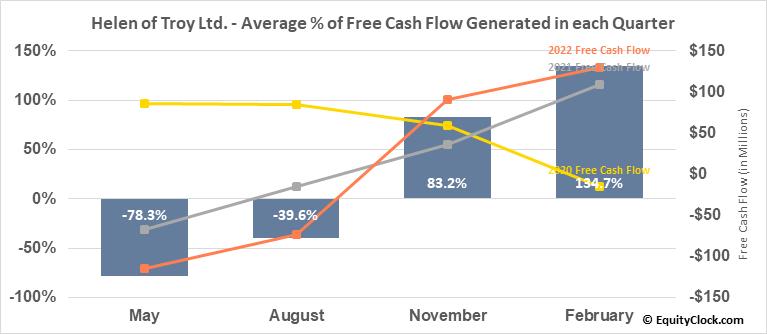 Helen of Troy Ltd. (NASD:HELE) Free Cash Flow Seasonality