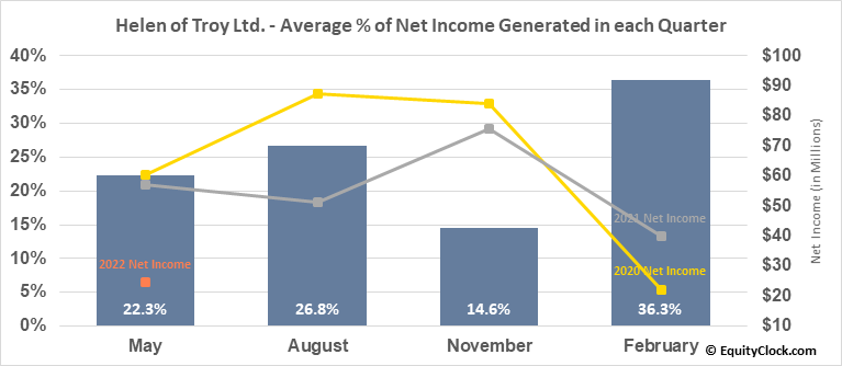 Helen of Troy Ltd. (NASD:HELE) Net Income Seasonality