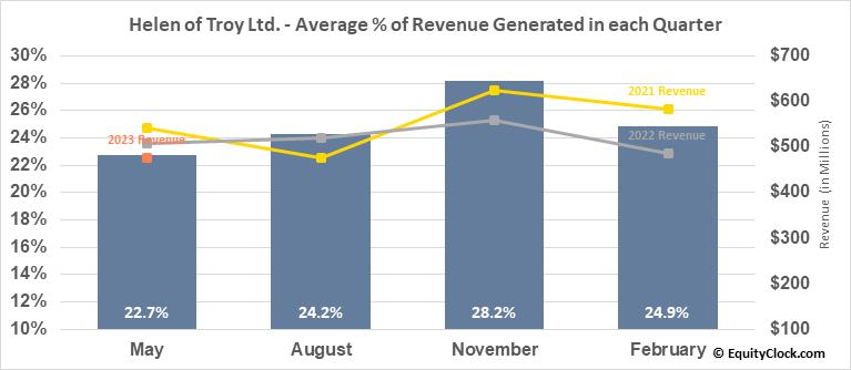 Helen of Troy Ltd. (NASD:HELE) Revenue Seasonality