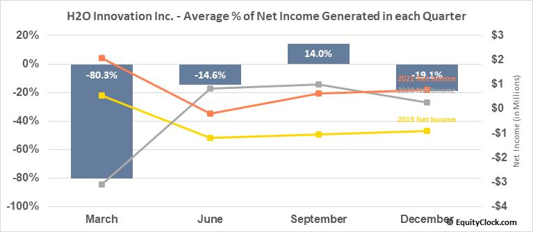 H2O Innovation Inc. (TSXV:HEO.V) Net Income Seasonality