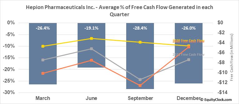Hepion Pharmaceuticals Inc. (NASD:HEPA) Free Cash Flow Seasonality