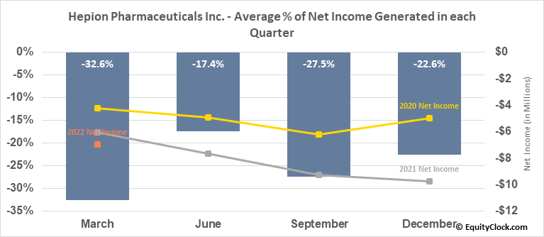 Hepion Pharmaceuticals Inc. (NASD:HEPA) Net Income Seasonality