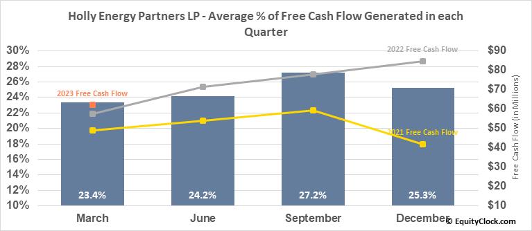 Holly Energy Partners LP (NYSE:HEP) Free Cash Flow Seasonality