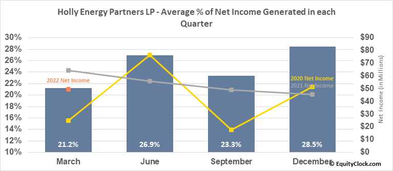 Holly Energy Partners LP (NYSE:HEP) Net Income Seasonality