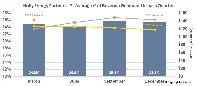 Holly Energy Partners LP (NYSE:HEP) Revenue Seasonality