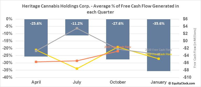 Heritage Cannabis Holdings Corp. (OTCMKT:HERTF) Free Cash Flow Seasonality