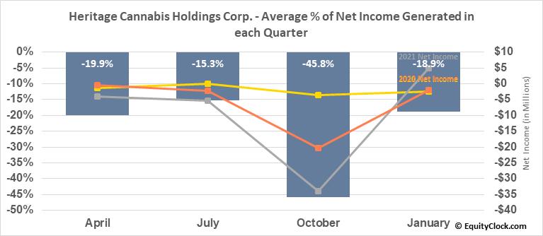 Heritage Cannabis Holdings Corp. (OTCMKT:HERTF) Net Income Seasonality