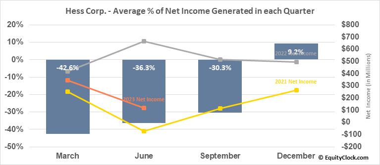 Hess Corp. (NYSE:HES) Net Income Seasonality
