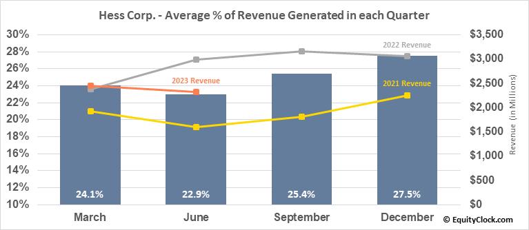 Hess Corp. (NYSE:HES) Revenue Seasonality