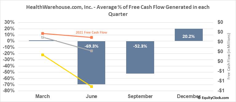 HealthWarehouse.com, Inc. (OTCMKT:HEWA) Free Cash Flow Seasonality