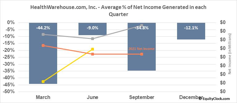 HealthWarehouse.com, Inc. (OTCMKT:HEWA) Net Income Seasonality