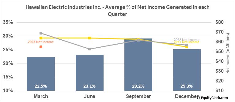 Hawaiian Electric Industries Inc. (NYSE:HE) Net Income Seasonality