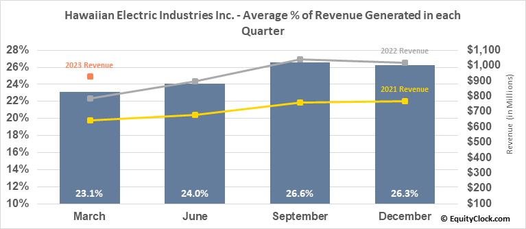 Hawaiian Electric Industries Inc. (NYSE:HE) Revenue Seasonality