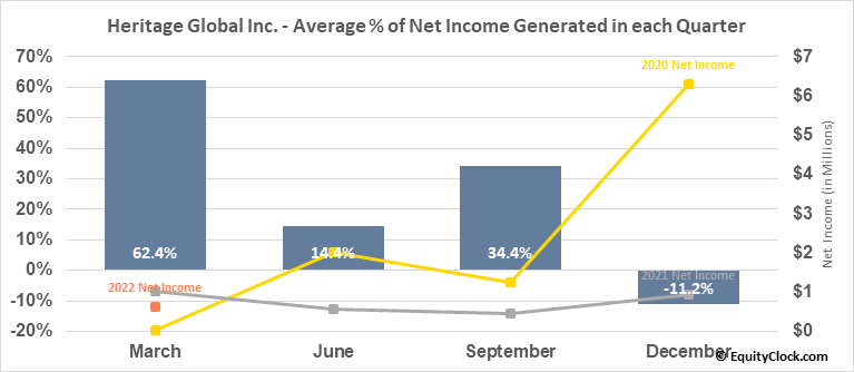Heritage Global Inc. (OTCMKT:HGBL) Net Income Seasonality