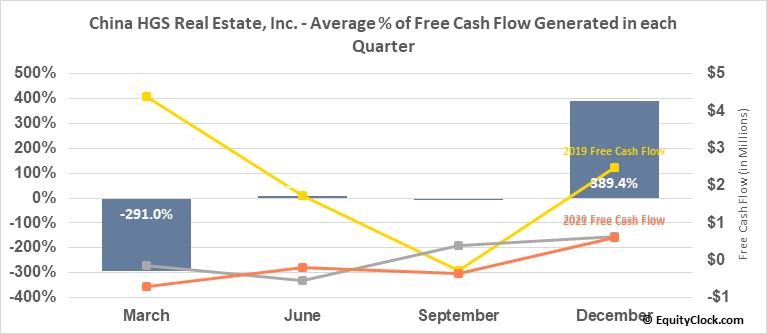 China HGS Real Estate, Inc. (NASD:HGSH) Free Cash Flow Seasonality