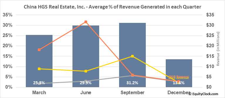 China HGS Real Estate, Inc. (NASD:HGSH) Revenue Seasonality