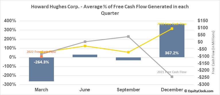 Howard Hughes Corp. (NYSE:HHC) Free Cash Flow Seasonality