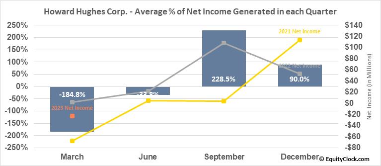 Howard Hughes Corp. (NYSE:HHC) Net Income Seasonality