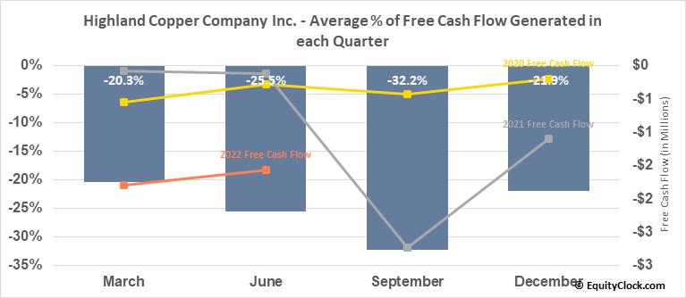 Highland Copper Company Inc. (TSXV:HI.V) Free Cash Flow Seasonality