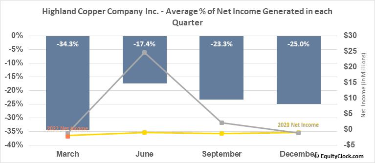 Highland Copper Company Inc. (TSXV:HI.V) Net Income Seasonality