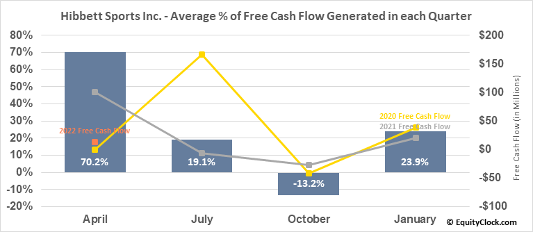Hibbett Sports Inc. (NASD:HIBB) Free Cash Flow Seasonality