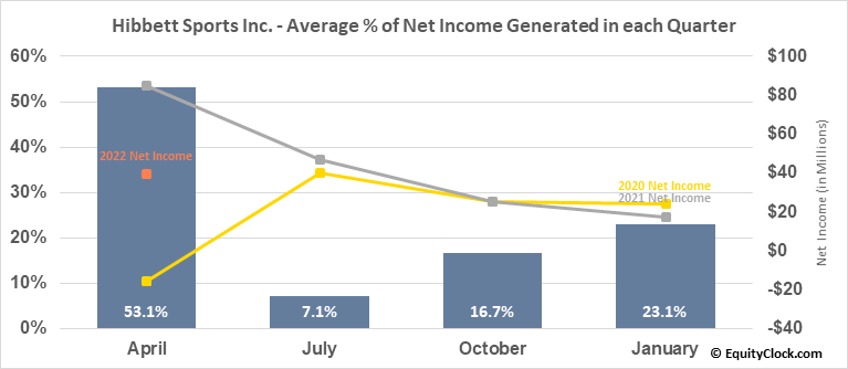 Hibbett Sports Inc. (NASD:HIBB) Net Income Seasonality