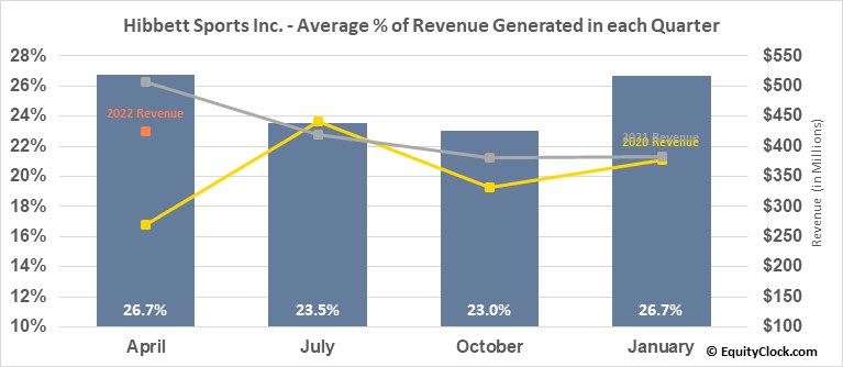 Hibbett Sports Inc. (NASD:HIBB) Revenue Seasonality
