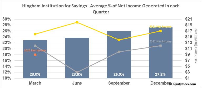 Hingham Institution for Savings (NASD:HIFS) Net Income Seasonality