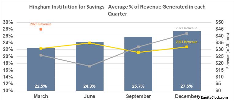 Hingham Institution for Savings (NASD:HIFS) Revenue Seasonality