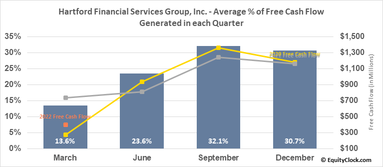 Hartford Financial Services Group, Inc. (NYSE:HIG) Free Cash Flow Seasonality