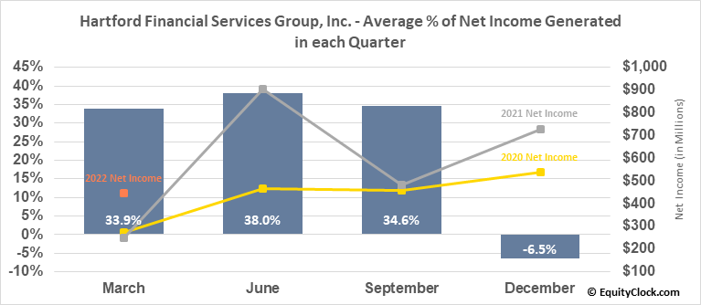 Hartford Financial Services Group, Inc. (NYSE:HIG) Net Income Seasonality
