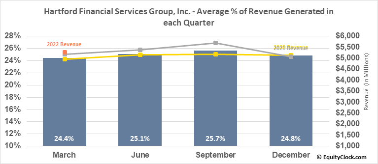Hartford Financial Services Group, Inc. (NYSE:HIG) Revenue Seasonality