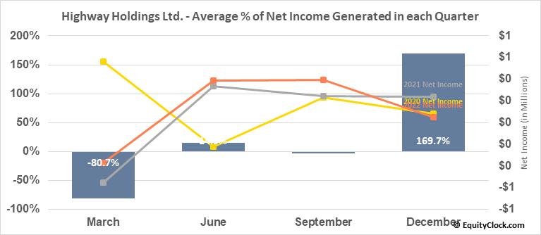 Highway Holdings Ltd. (NASD:HIHO) Net Income Seasonality