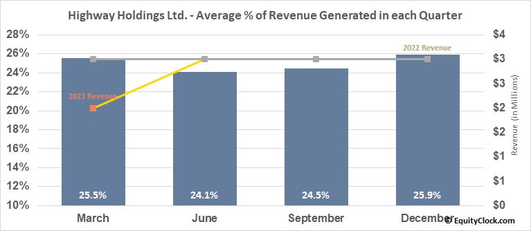Highway Holdings Ltd. (NASD:HIHO) Revenue Seasonality