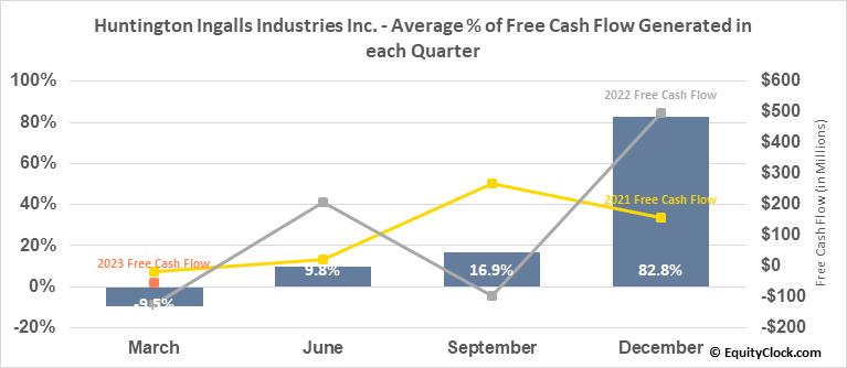 Huntington Ingalls Industries Inc. (NYSE:HII) Free Cash Flow Seasonality