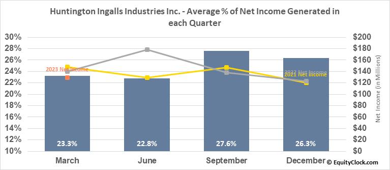 Huntington Ingalls Industries Inc. (NYSE:HII) Net Income Seasonality