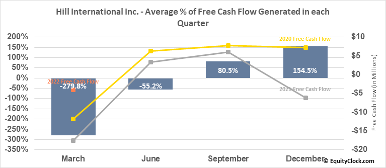 Hill International Inc. (NYSE:HIL) Free Cash Flow Seasonality