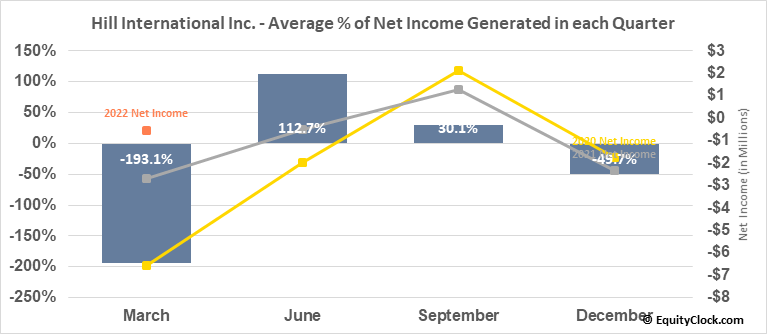 Hill International Inc. (NYSE:HIL) Net Income Seasonality