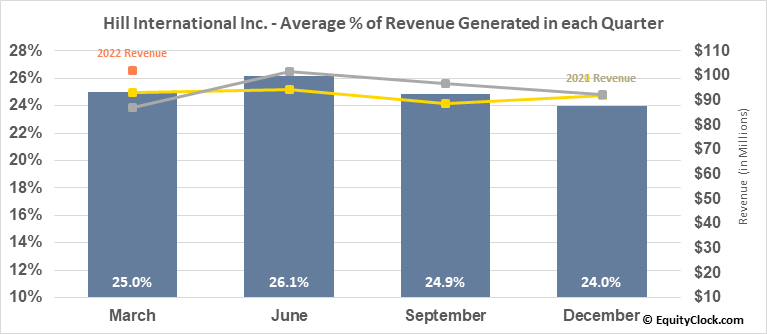 Hill International Inc. (NYSE:HIL) Revenue Seasonality