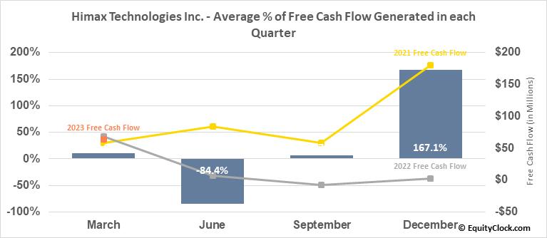Himax Technologies Inc. (NASD:HIMX) Free Cash Flow Seasonality