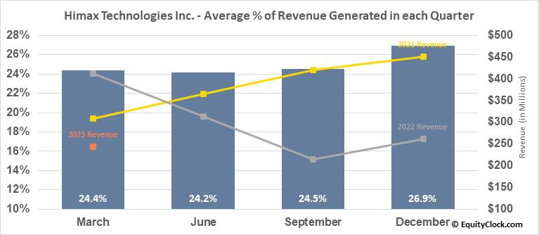 Himax Technologies Inc. (NASD:HIMX) Revenue Seasonality