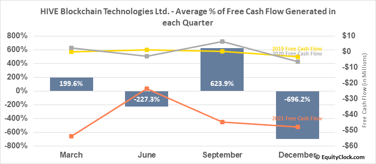 HIVE Blockchain Technologies Ltd. (TSXV:HIVE.V) Free Cash Flow Seasonality