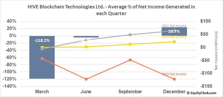 HIVE Blockchain Technologies Ltd. (TSXV:HIVE.V) Net Income Seasonality