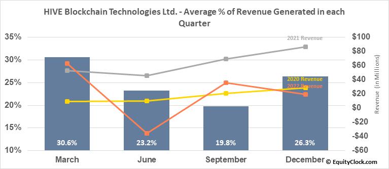 HIVE Blockchain Technologies Ltd. (TSXV:HIVE.V) Revenue Seasonality