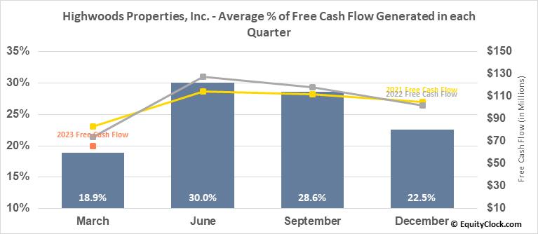 Highwoods Properties, Inc. (NYSE:HIW) Free Cash Flow Seasonality