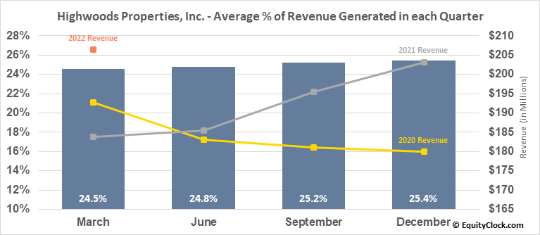 Highwoods Properties, Inc. (NYSE:HIW) Revenue Seasonality