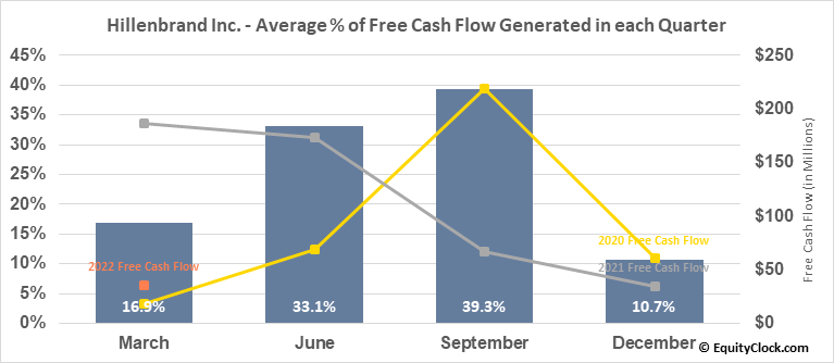Hillenbrand Inc. (NYSE:HI) Free Cash Flow Seasonality