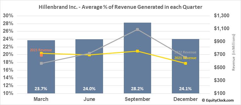 Hillenbrand Inc. (NYSE:HI) Revenue Seasonality