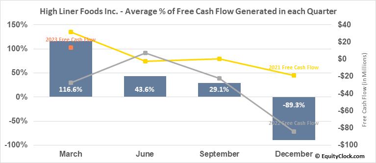 High Liner Foods Inc. (TSE:HLF.TO) Free Cash Flow Seasonality